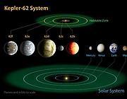 Il sistema Kepler-62 rispetto ai pianeti interni del Sistema solare
