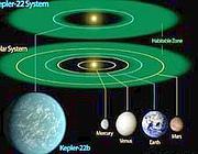 Il confronto tra il sistema Kepler (in alto) e il nostro Sistema solare. In basso il rapporto tra Kepler-22b e i pianeti interni