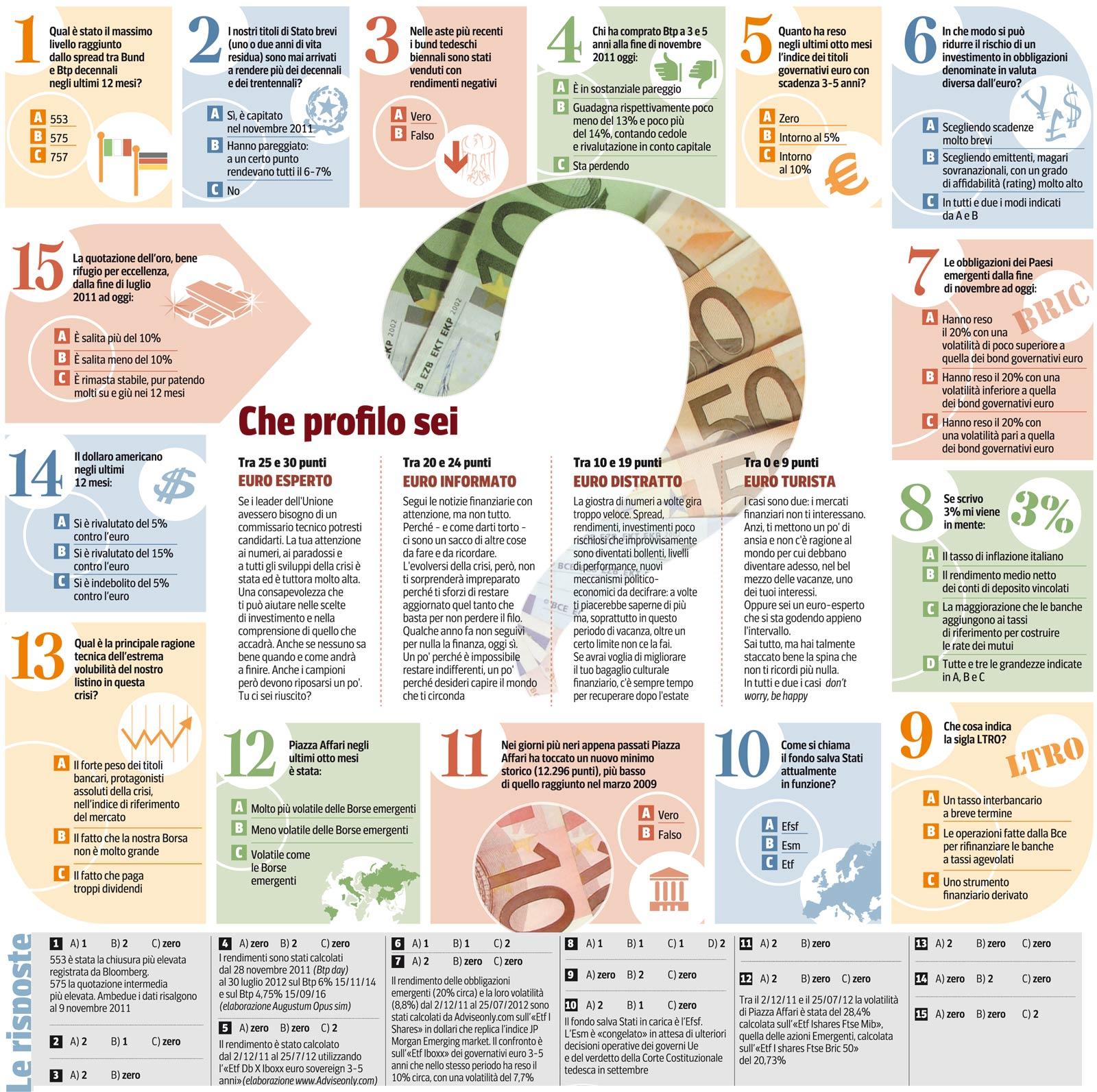 Risparmi al sicuro, ecco il test dellestate - Corriere.it