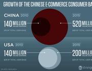 Immagine tratta da un'Infografica dall'Economist che testimonia il giro d'affari dell'e-commerce in Cina