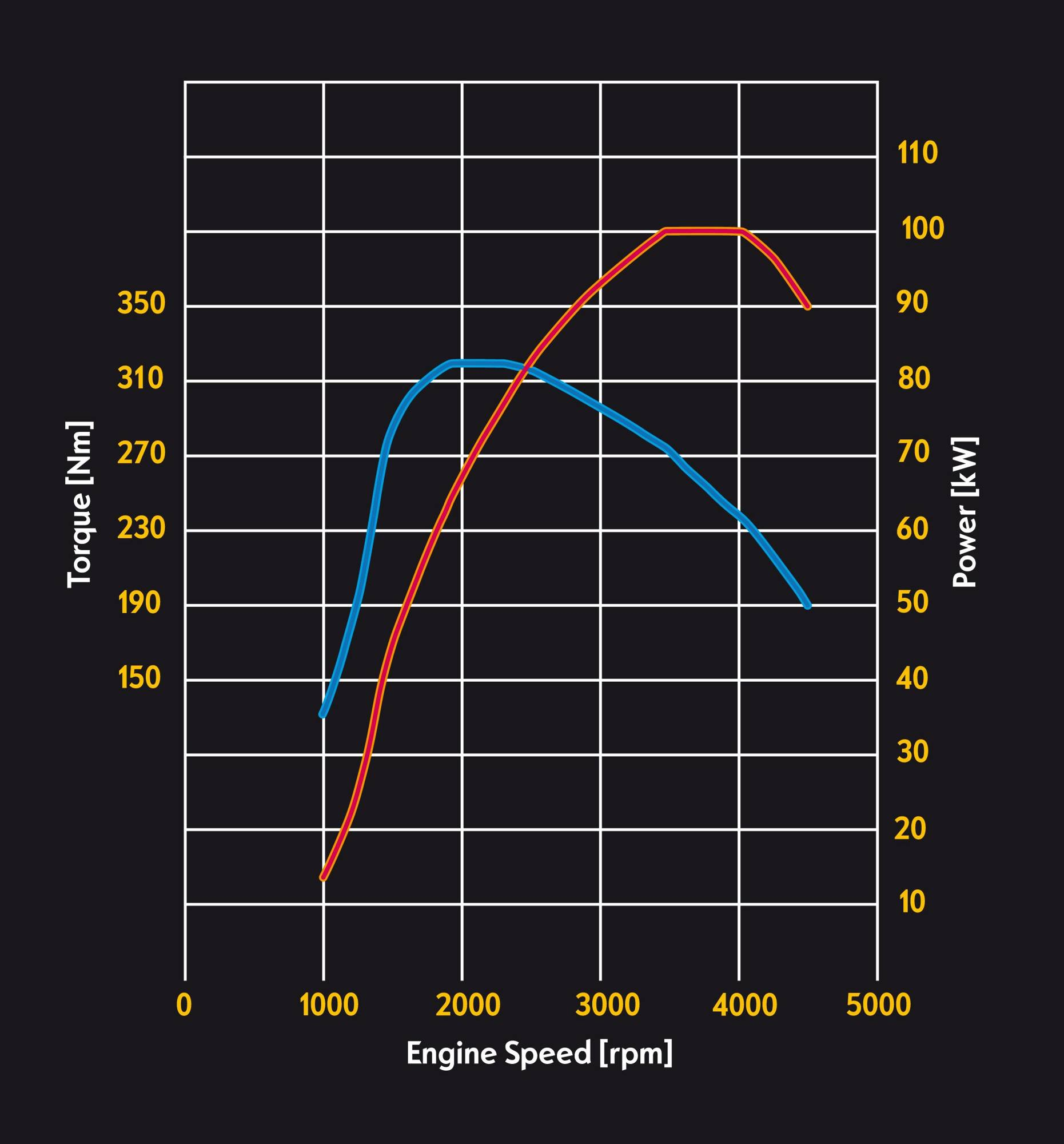 Eco Diesel Torque Curve | Autos Post