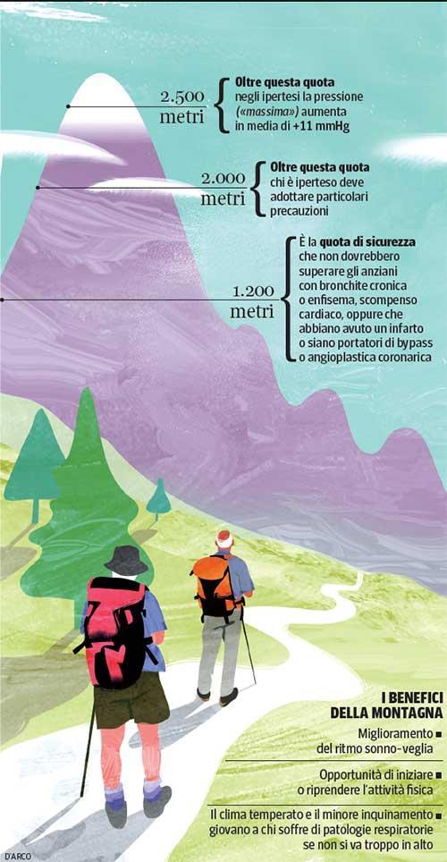 Godersi la #montagna d'#estate Anche nella /terza età/