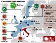 Gli asili in Europa
