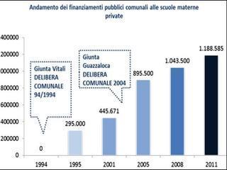 Fonte: Comune di Bologna
