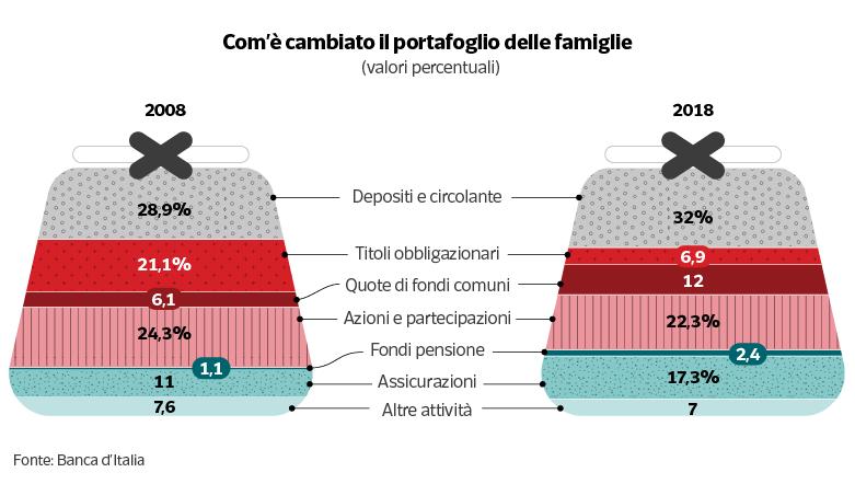 Titoli di Stato, lo spread fa paura a quasi un italiano su due