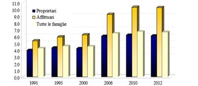 Le annualita' per comprare casa dal 1991 al 2012