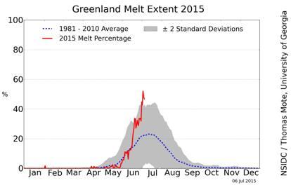 Groenlandia: i ghiacciai si stanno sciogliendo