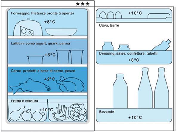 Frigo e caldo ecco come conservare al meglio i cibi nello for Frigorifero temperatura