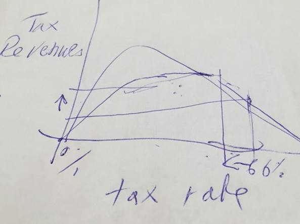 La curva di Laffer disegnata da Netanyahu sul retro del menù all'Expo