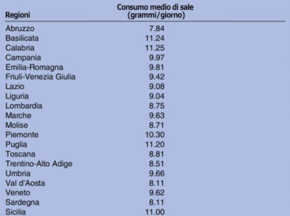 Tabella tratta dalla ricerca: «Varianti geografiche e socioeconomiche del consumo  di sale e potassio in Italia: le risultanze del programma MINISAL-GIRCSI» (Cappuccio FP, et al. BMJ Open 2015;5:e007467. doi:10.1136/bmjopen-2014-007467)