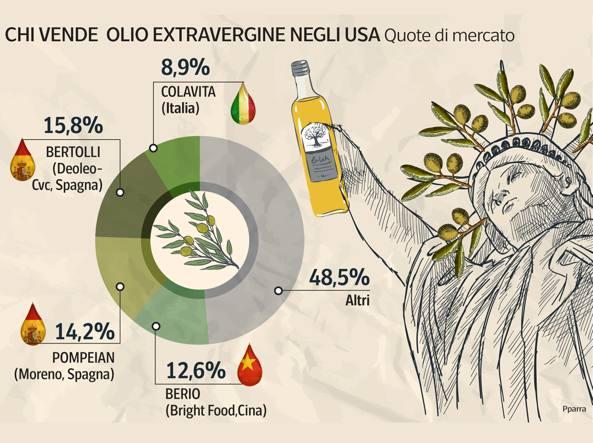 Olio d oliva dal molise agli states colavita cerca soci e for Nuovi piani domestici americani