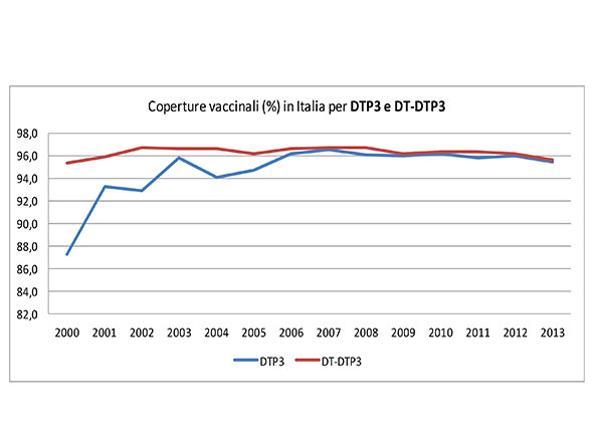 Coperture vaccinali per DTP3 e DT-DTP3 (difterite-tetano-pertosse) nei bambini di età inferiore a 24 mesi, anni 2000-2013 (Fonte: Ministero della Salute)