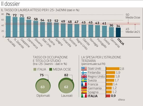 Italia ultima per numero di laureati for Numero senatori e deputati in italia