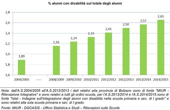 Disabili 40 in dieci anni record di problemi for Numero dei parlamentari in italia