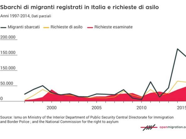 Una delle infografiche del sito sul flusso dei  migranti in Italia