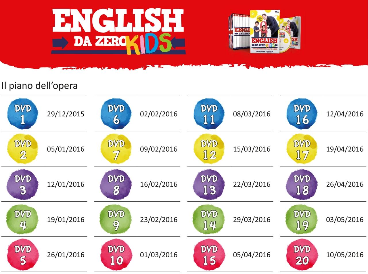 Come scrivere i numeri in inglese dall'uno al trenta
