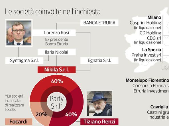 Le societ� coinvolte nell'inchiesta su Banca Etruria (clicca per ingrandire)