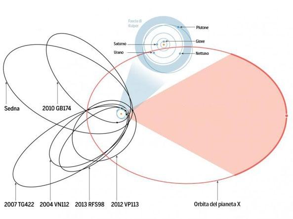In rosso l'orbita del nuovo pianeta (Caltech)