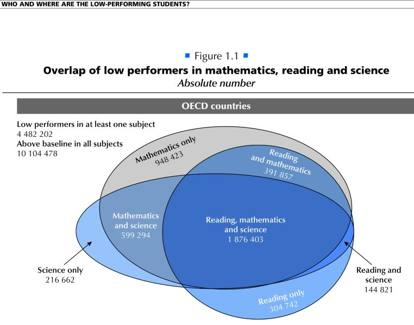 Il rapporto Ocse-Pisa: «Low performing students»