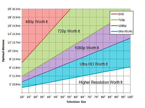 Comprare un nuovo televisore pollici 4k curvo o piatto for Distanza tv 4k