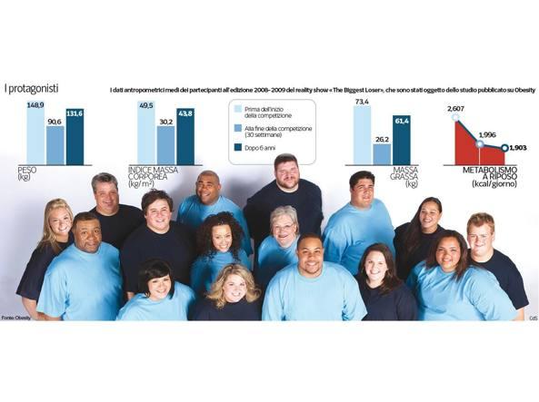 I dati antropometrici dei partecipanti allo show prima della competizione, al termine della stessa e sei anni dopo (fonte Obesity)
