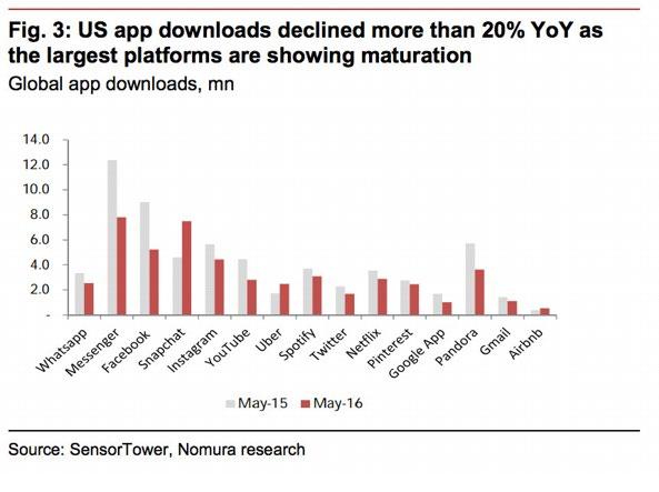 Nell'ultimo anno i download delle maggiori app sono scesi in modo sensibile. L'unica grande eccezione è Snapchat