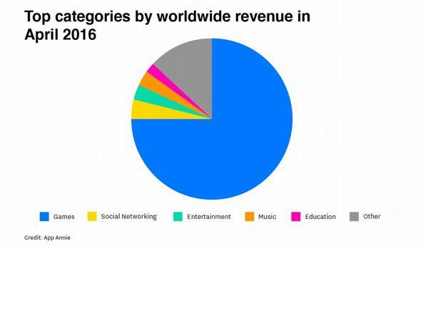 Ad aprile, il 75 per cento dei ricavi dell'App Store sono stati generati da giochi (usano il sistema degli acquisti «in-app»)