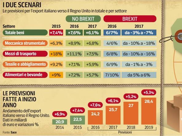 L'andamento dell'export italiano verso il Regno Unito a seconda della vittoria del «sì» o del «no» al referendum del 23 giugno