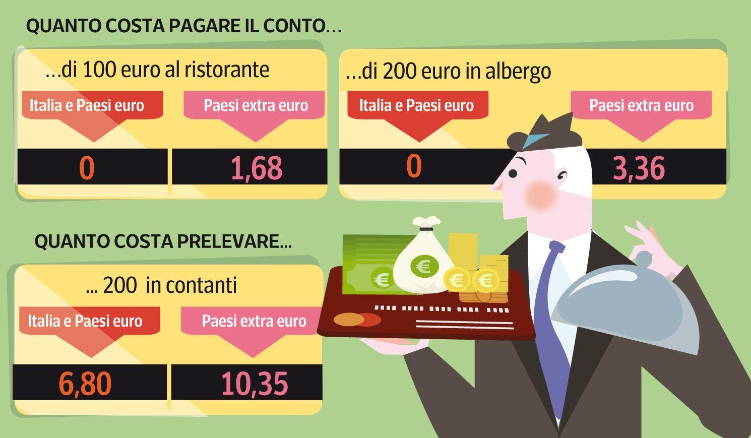 Carte di credito: occhio ai prelievi All'estero possono costare 10 euro - Corriere.it