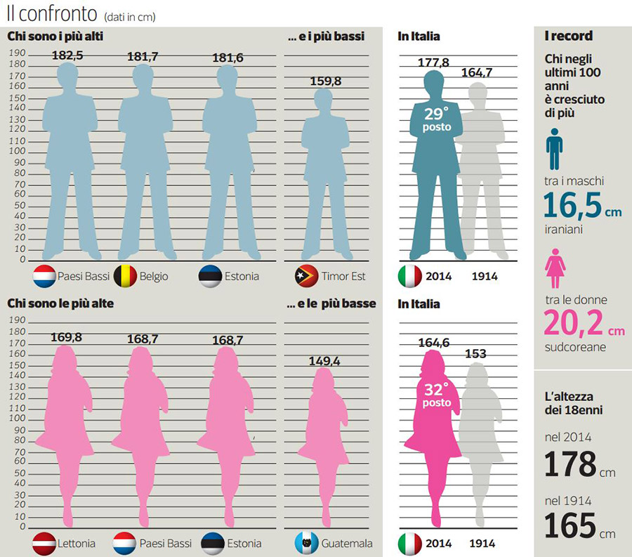 l 39 altezza maschile media italiana