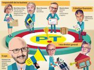 Poste Italiane, chi sono i 6 personaggi in prima linea con Caio