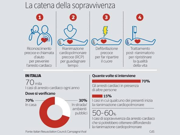 Defibrillatori pi efficaci insieme al massaggio cardiaco - Percentuale di umidita in casa ...