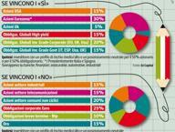 Risparmio, portafogli del referendum Più Btp per il «sì», oro in caso di «no»