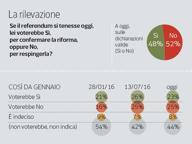Referendum, il No avanti al 52% Al Sud la maggioranza dei contrari