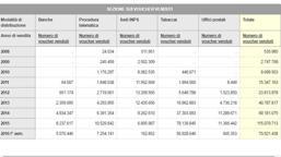 Boom voucher, 347 milioni di buoni «La paga media è di 500 euro»