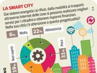 Smart city, piacciono a chi le conosce, ma serve più coraggio