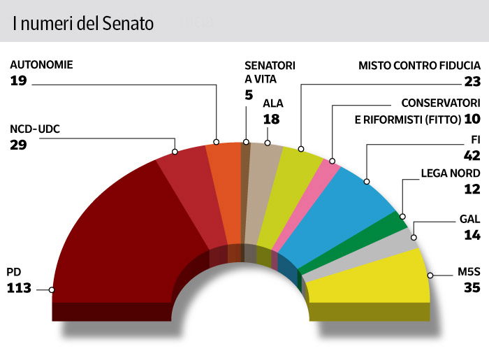 Ecco i numeri della maggioranza al senato for Gruppi parlamentari