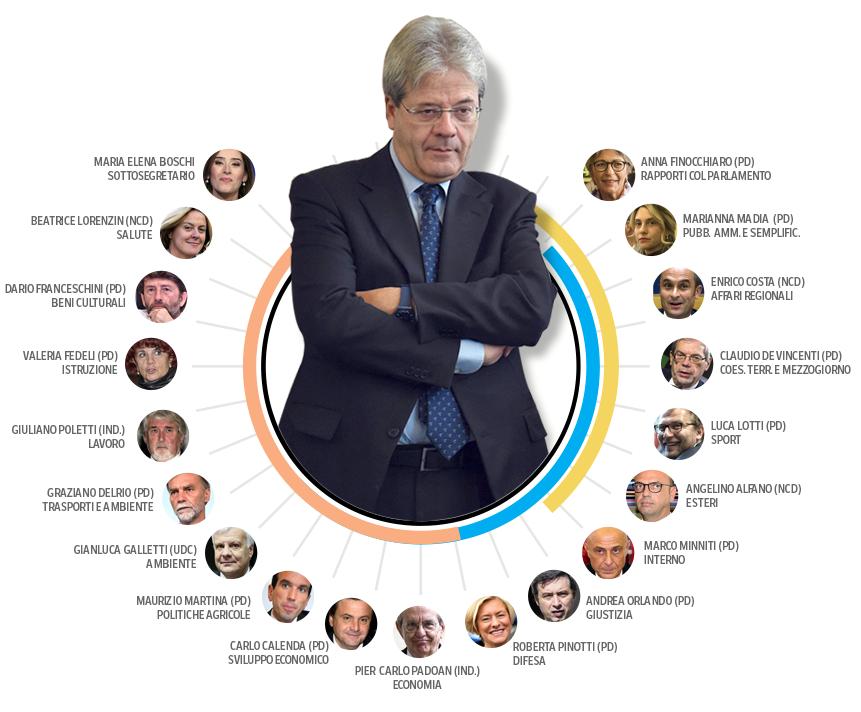 Governo gentiloni tutti i nomi dei ministri for Nomi dei politici italiani