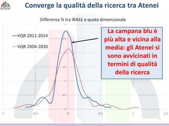 Ricerca: Lucca, Pisa e Trento  al top Guarda la classificaMigliorano gli atenei del Sud
