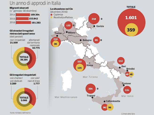 Migranti, via a retate ed espulsioniMinniti: «Cie in ogni regione»