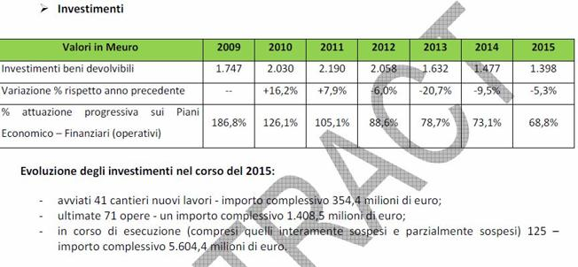 Aumentano le tariffe delle autostrade, ma non gli investimentiSulla BreBeMi +7,88%