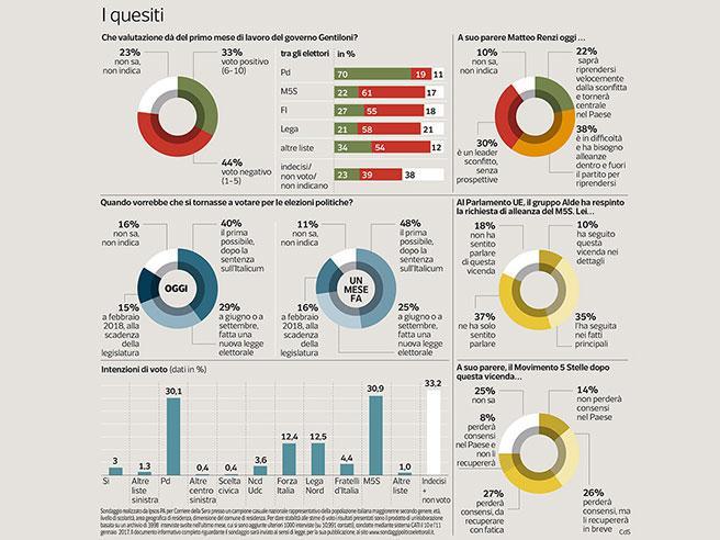 M5S risorpassa il Pd, torna primo partito Calano gli  italiani    che spingono per il voto