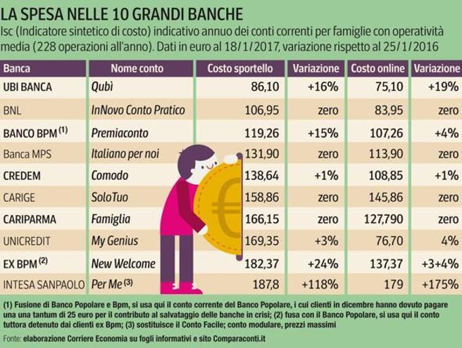 Banche, così rincarano i conti correntiPer le famiglie +13% di spese in un anno La mappa dei costi e della solidità: guarda