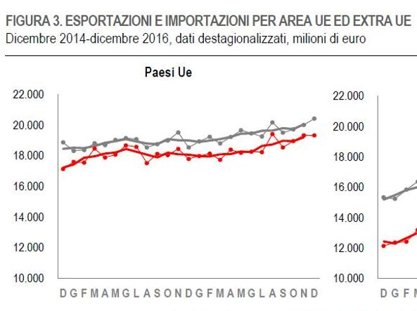 Istat, export 2016 in crescita 1,1%