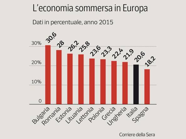 Svizzera e usa campioni di onest sulle tasse evasione for Percentuale iva 2017