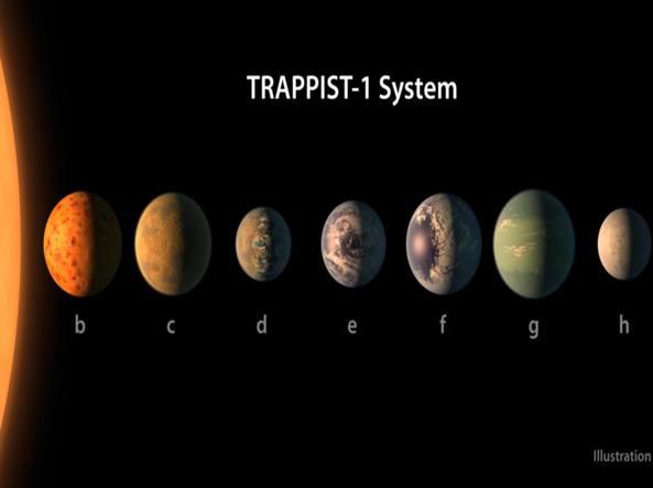 La mappa del nuovo sistema solare