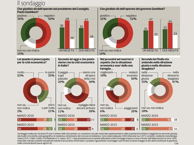 Cresce la sfiducia nel governoLo boccia un italiano su due