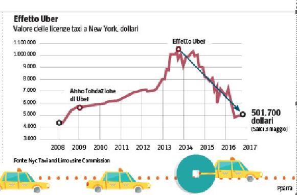Uber, Taxi, Ncc: l'Antitrust si ricorda della concorrenza
