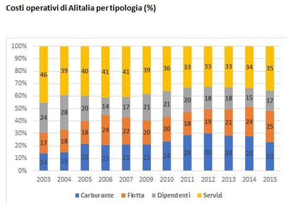 Elaborazione sui costi di Alitalia dell'economista dei trasporti Ugo Arrigo