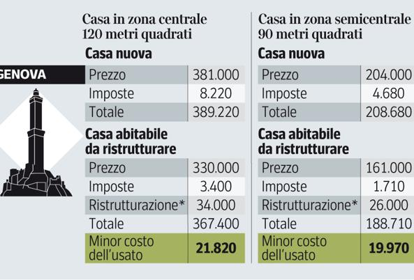 Case servono sette anni di stipendio per comprare 80 mq a for Acquisto casa milano